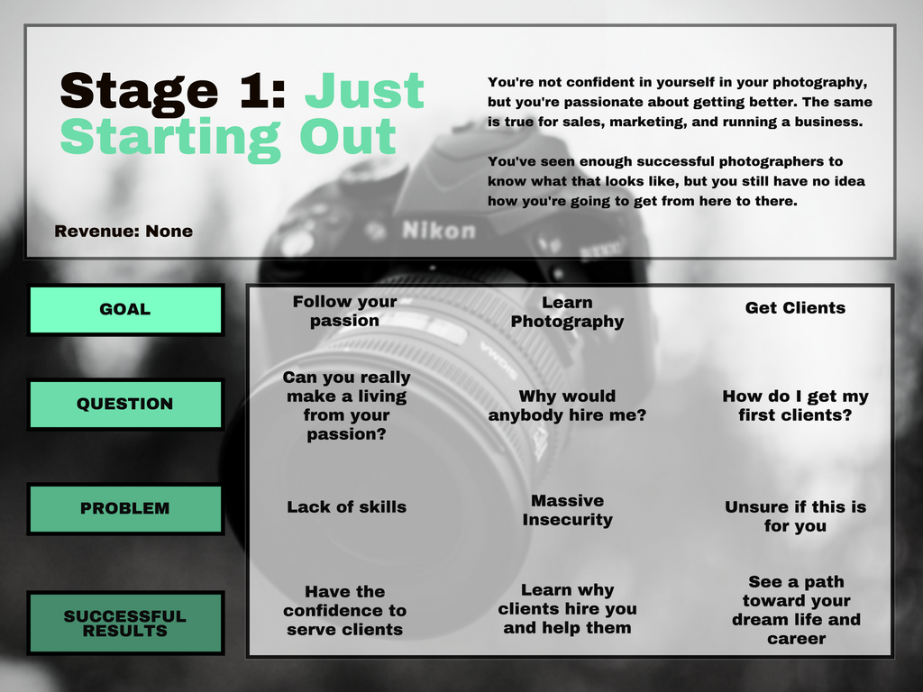 infographic about starting your photography business