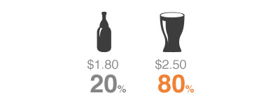 beer pricing experiment 1