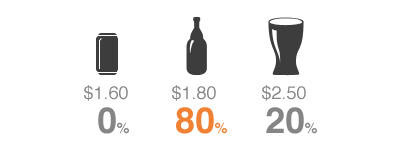 beer pricing experiment 2
