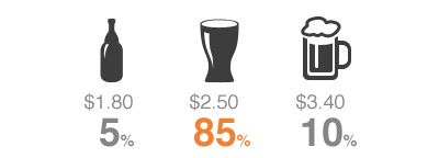 beer pricing experiment 3