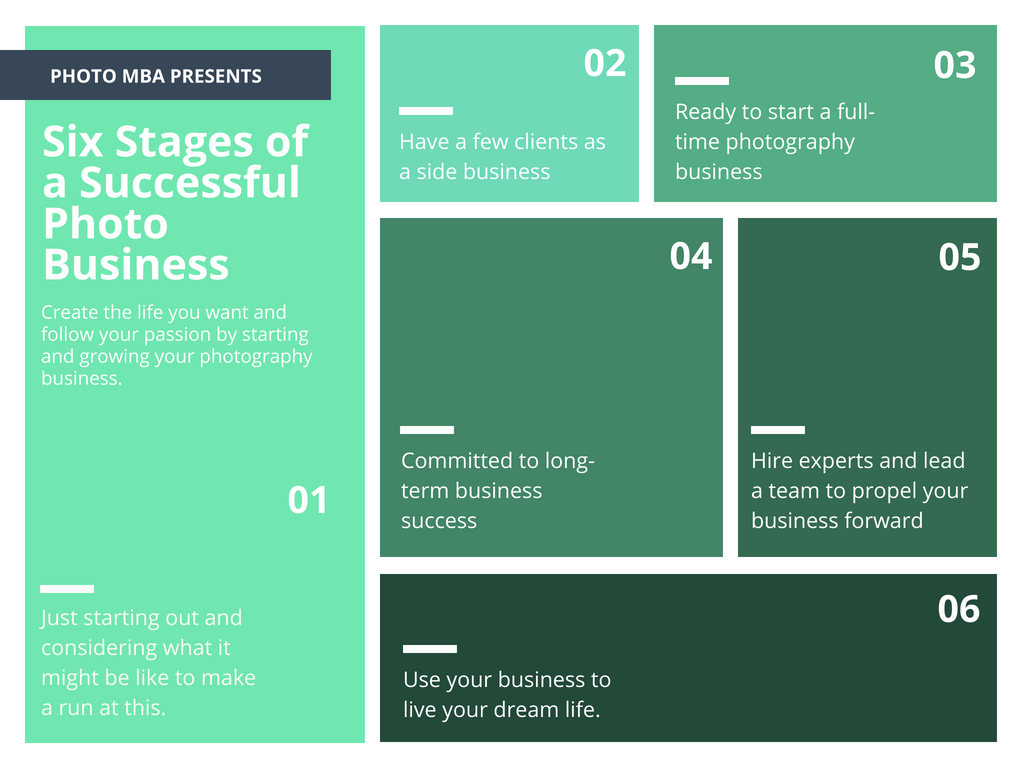 roadmap for starting your photography business