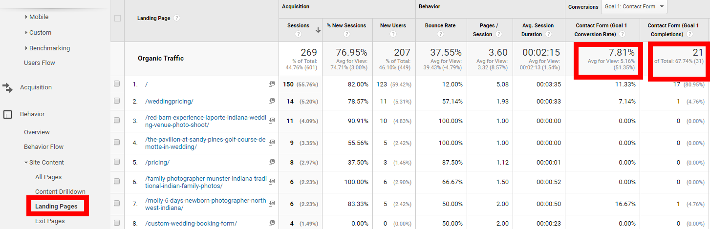 analyzing the value of SEO