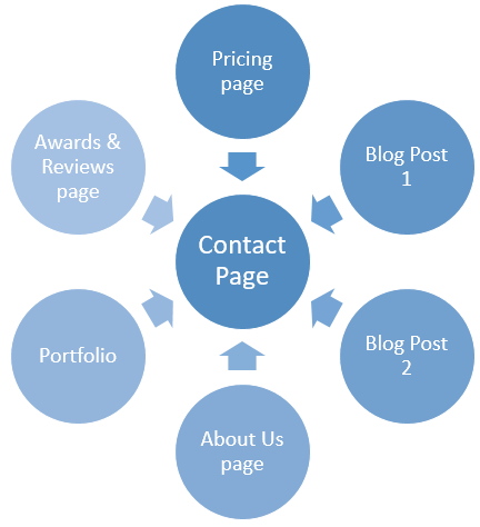 internal linking for photography seo sites