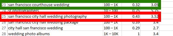keyword tools for wedding photographers 3