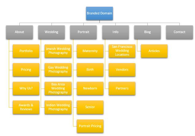 multiple service wedding photographer website structure