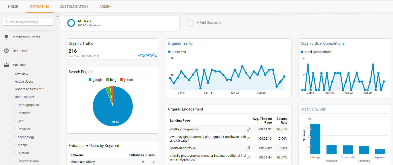 seo analytics photography dashboard