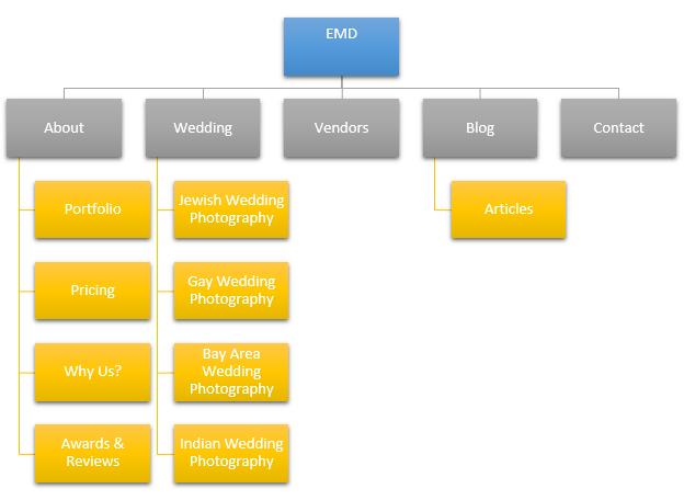 single service wedding photographer website structure