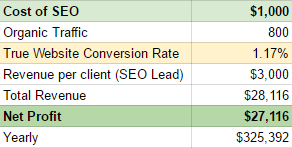 the true value of seo for photographers 2