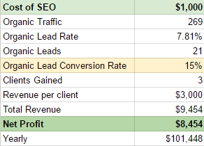 the true value of seo for photographers