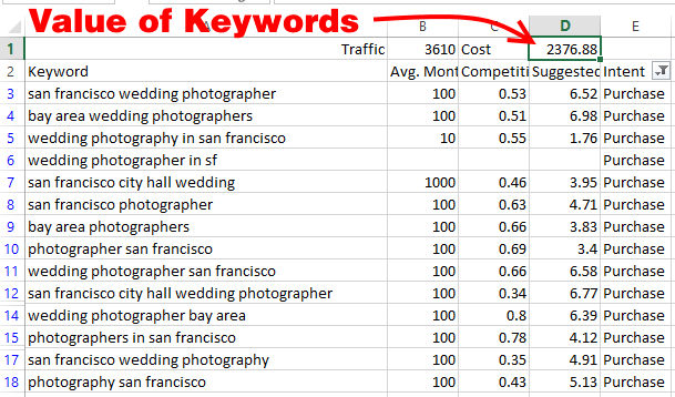 wedding photographer san francisco value of keywords