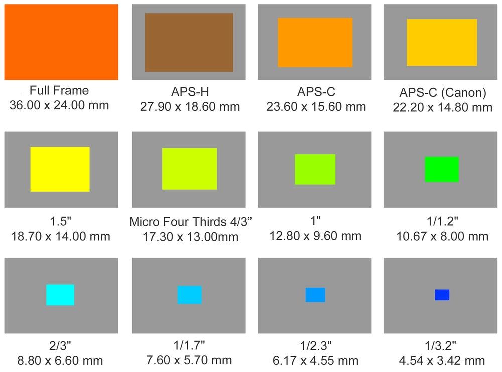various camera sensor sizes